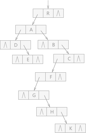 数据结构39:树的表示方法(3种)