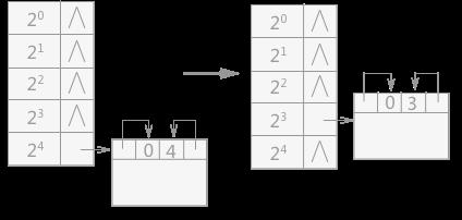 伙伴系统分配过程