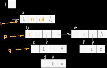 遍历广义表(2)