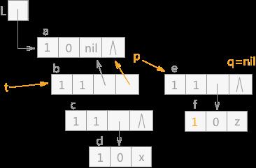 图 10 遍历广义表(7)